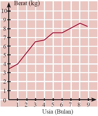 Penyajian data statistik dalam bentuk tabel diagram batang garis diagram garis berat tubuh bayi semenjak usia 0 bulan9 bulan ccuart Choice Image