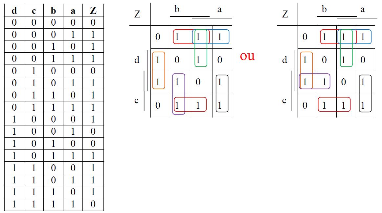 Exercices sur le tableau de karnaugh avec correction exo for Tableau de verite