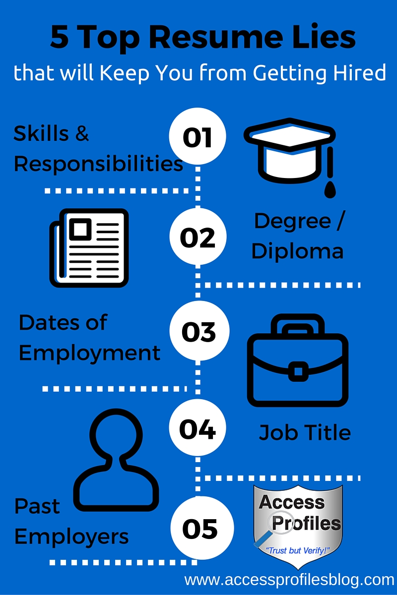 Access Profiles Inc Employers Share Lie on Your Resume and