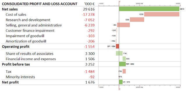 5 Terrific Free Excel Add-Ins For Visualization and