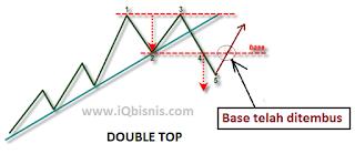cara memprediksi arah trend trading binary dan forex