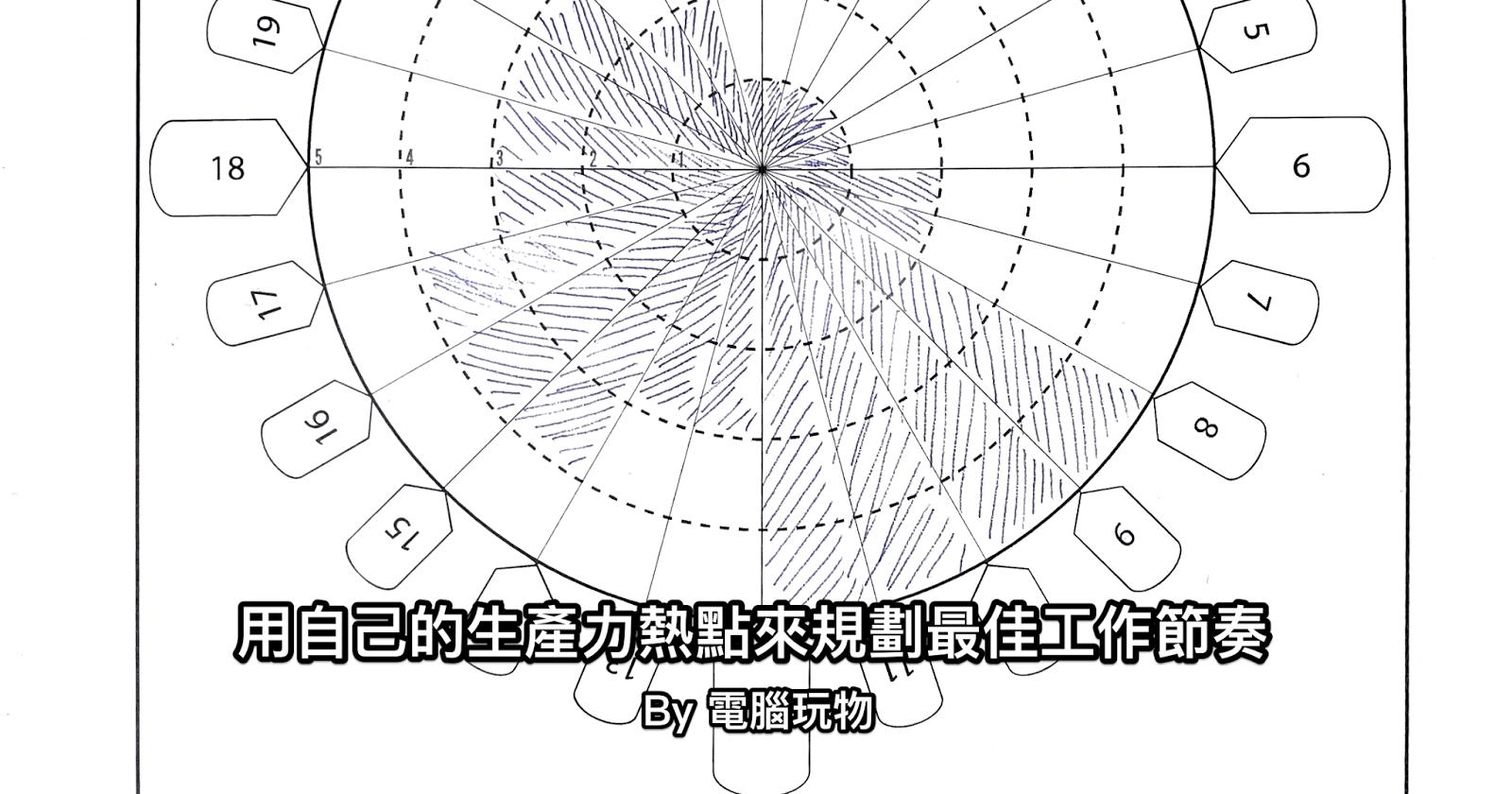 列印這張每日精力熱點圖,規劃事半功倍的個人生產力節律