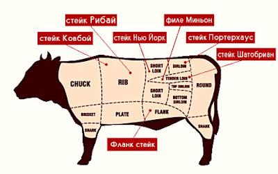 Из чего готовят стейк