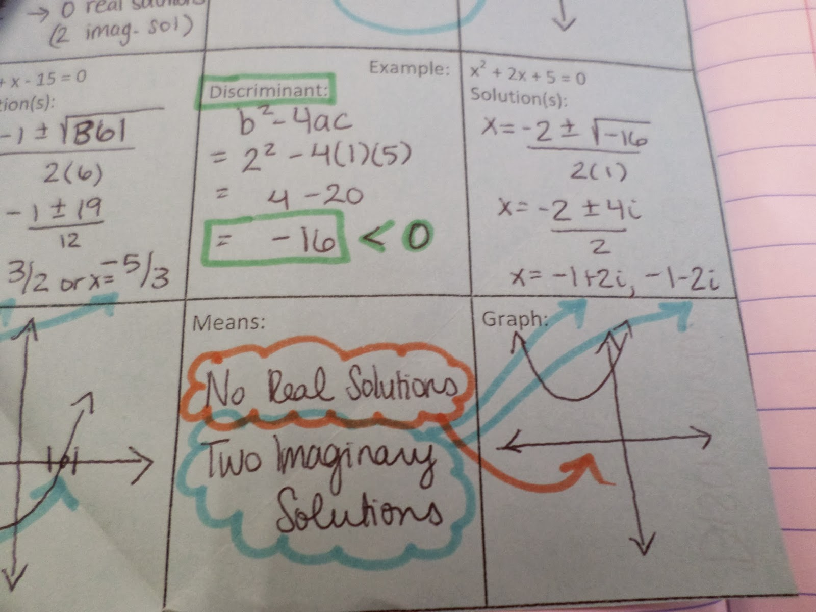 Math Love The Discriminant Is Our Friend