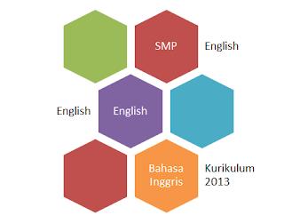 RPP Bahasa Inggris SMP Kurikulum 2013 Kelas IX