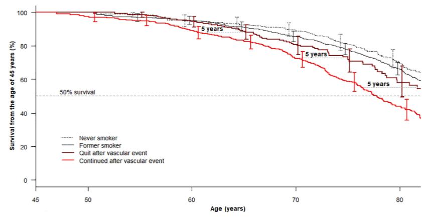 図:禁煙と脳卒中の再発