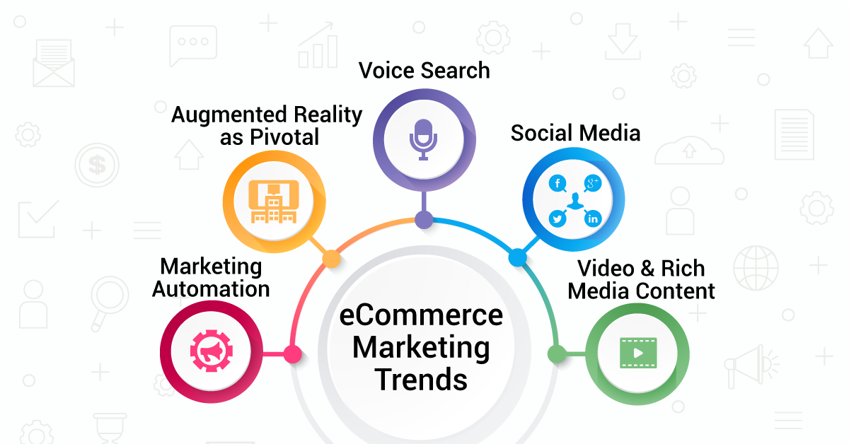 Latest Trends for B2C eCommerce