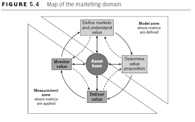 Map of Marketing Domain