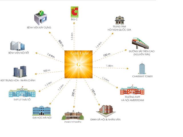 Liên kết vùng dự án Goldlight Complex
