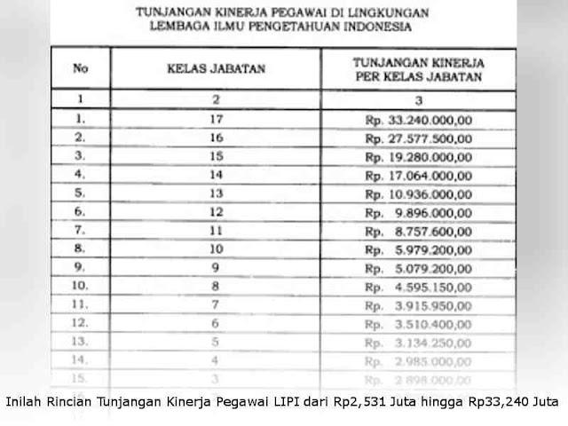Inilah Rincian Tunjangan Kinerja Pegawai LIPI dari Rp2,531 Juta hingga Rp33,240 Juta