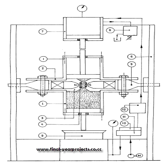 Magneto Abrasive Flow Machining Mechanical Project Report