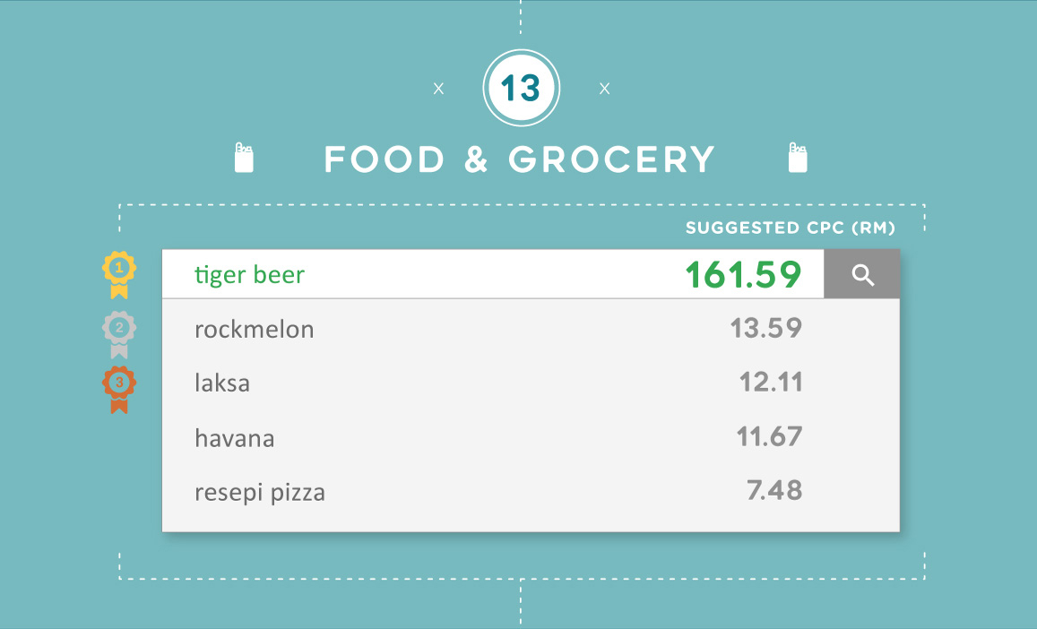 The most expensive Google keywords for Food & Grocery in Malaysia