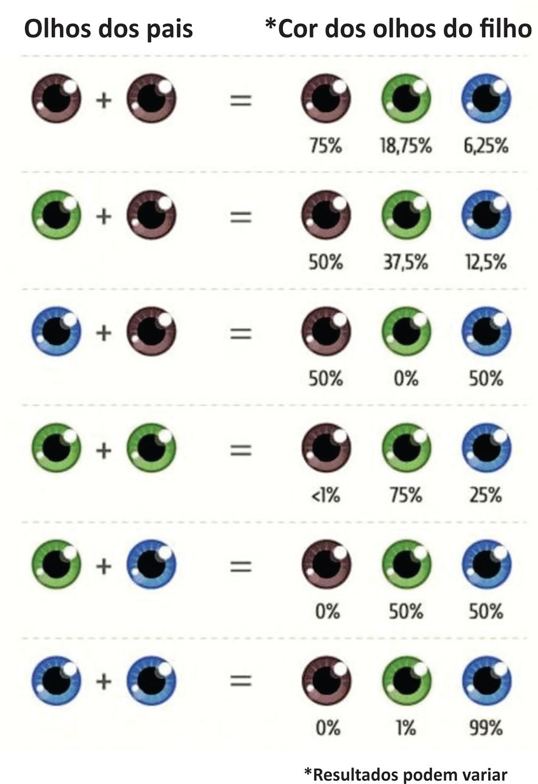 cor dos olhos formas corporais altura peso cabelos e personalidade uma quest o gen tica. Black Bedroom Furniture Sets. Home Design Ideas