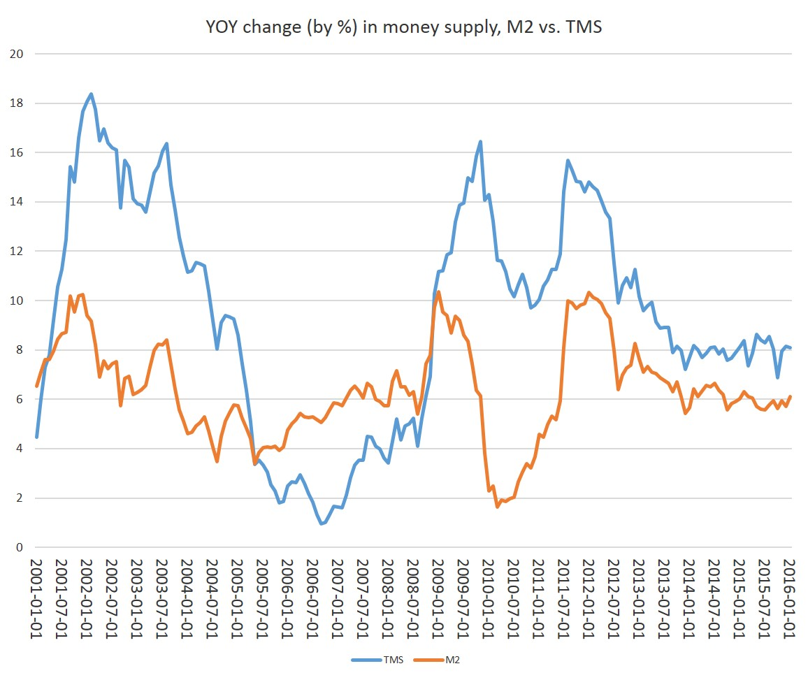 Treasury Deposits at Fed Prop Up Money Supply Again in January ...