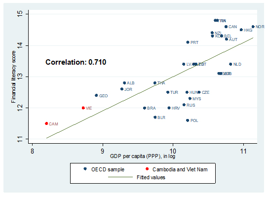 Figure 1: Financial Literacy vs. GDP per Capita