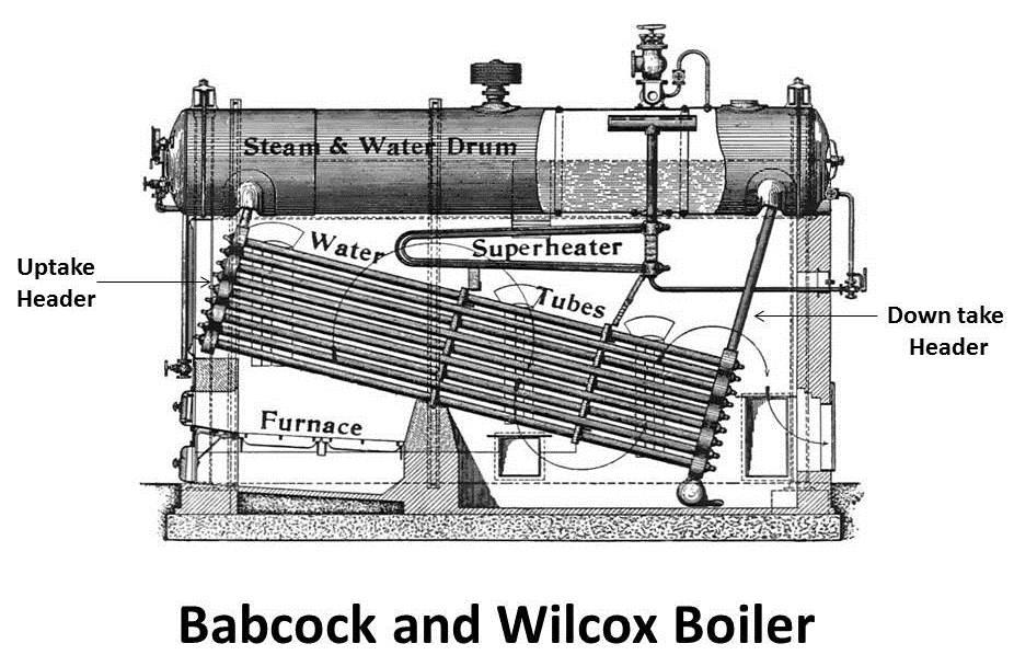 Babcock & Wilcox Boiler