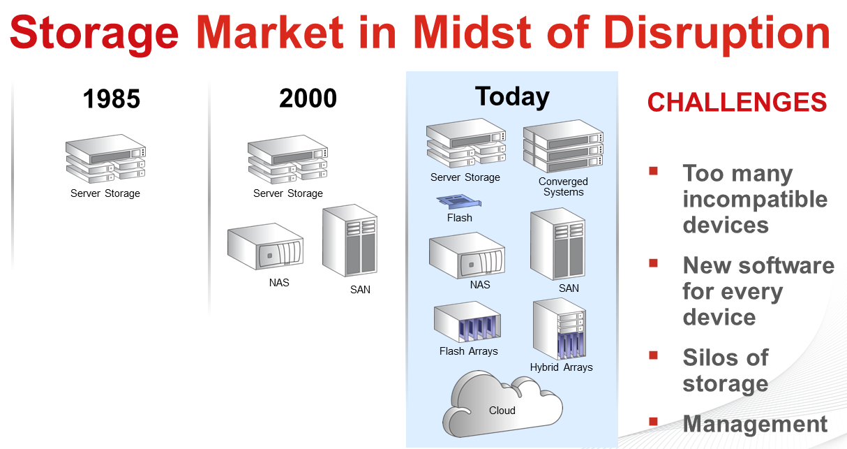 Storage is in the midst of disruption Which side are you on?