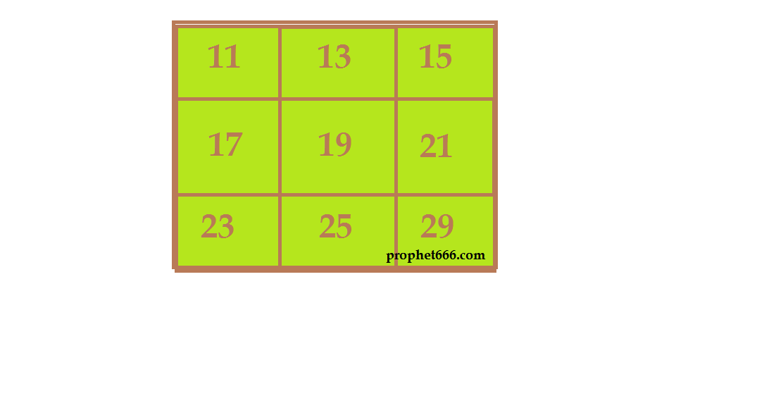 Yantra Prayog for Adverse Planets