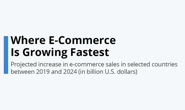 China – the biggest eCommerce market