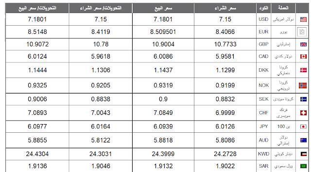 أسعار العملات في البنك الأهلي اليوم 2018