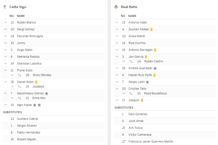 แทงบอล ไฮไลท์ เหตุการณ์การแข่งขัน เซลต้า บีโก้ vs เรอัล เบติส