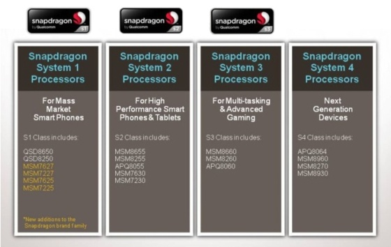 new Qualcomm Snapdragon processors compared