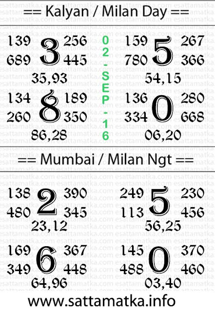 Kalyan Matka Lucky Number [02-Sept-2016]