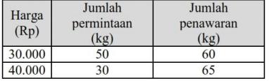 Tabel permintaan dan penawaran harga daging dipasar