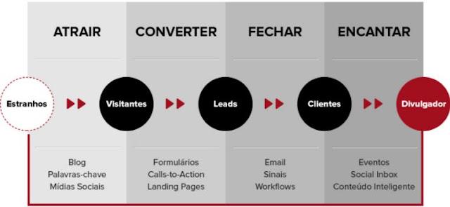 Modelo do funil de compra em uma agência Inbound Marketing