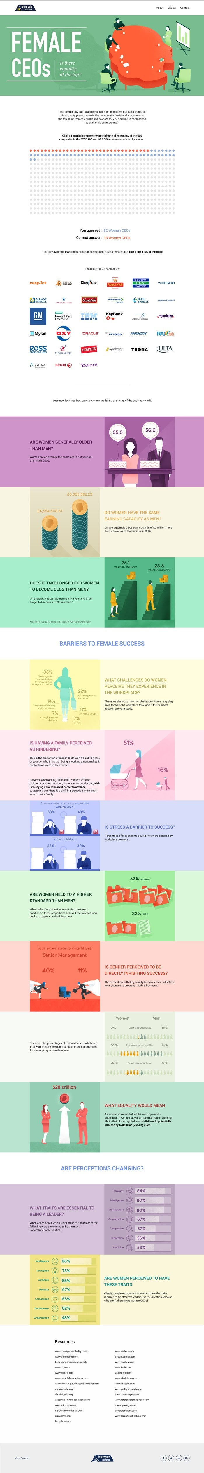Female CEOs: Is There Equality At The Top? #Infographic