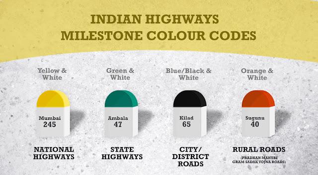 What indicates the milestone colour representation in India