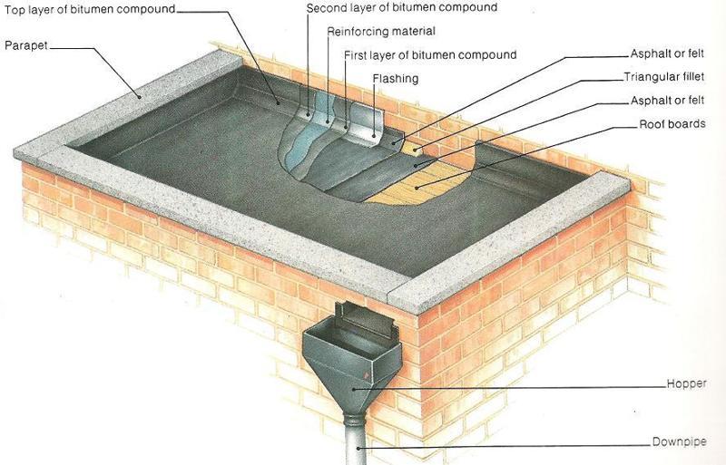 Bluescope Steel Roofing Installation Manual