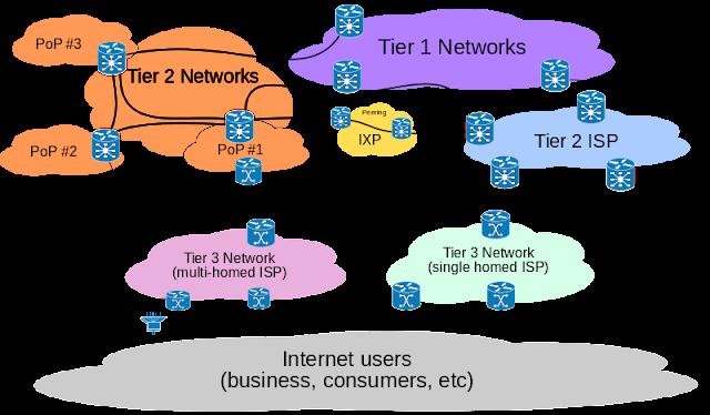 bagaimana cara kerja internet - situskoding.blogspot.co.id