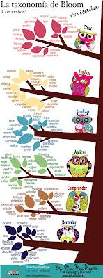 http://www.theflippedclassroom.es/la-taxonomia-de-bloom-revisada-y-con-una-buena-coleccion-de-verbos/