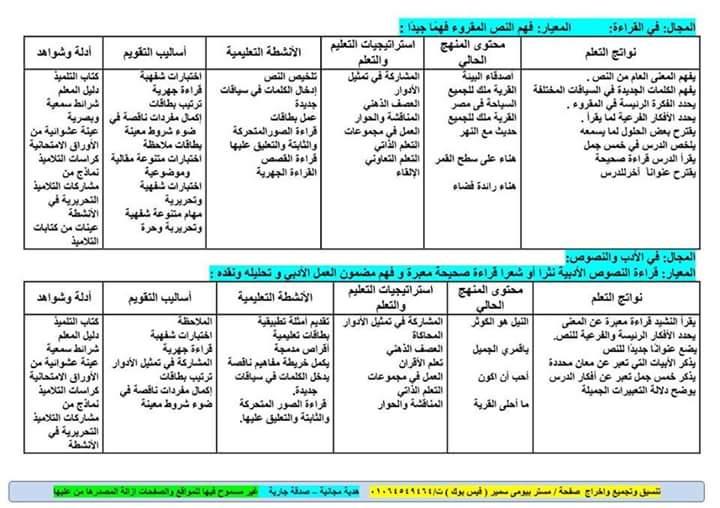 خريطة نواتج التعلم منهج اللغة العربية للصف الرابع الابتدائى 2018