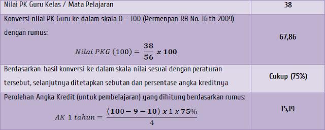 Contoh nilai AK dari PK Guru mapel