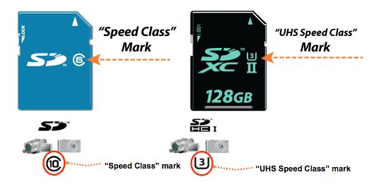 Buy an SD Card based on Speed Classes   Information In