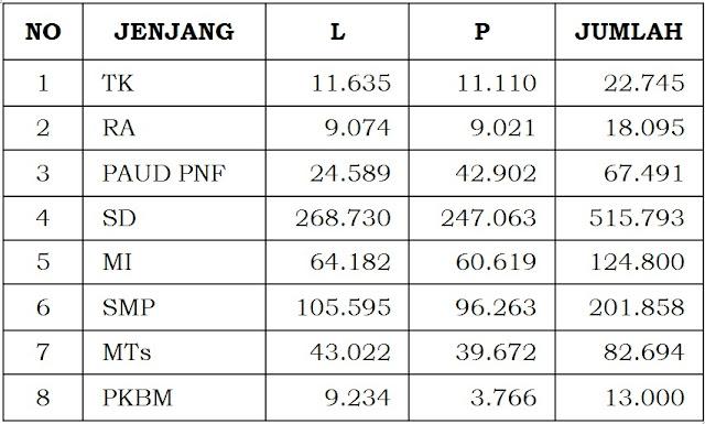 Kinerja Dinas Pendidikan Kabupaten Bogor 236