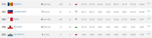 Ranking Indonesia lebih baik dibandingkan Malaysia dan lima negara Eropa ini