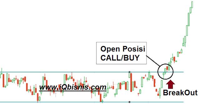 strategi trading forex dan binary paling akurat dan sederhana