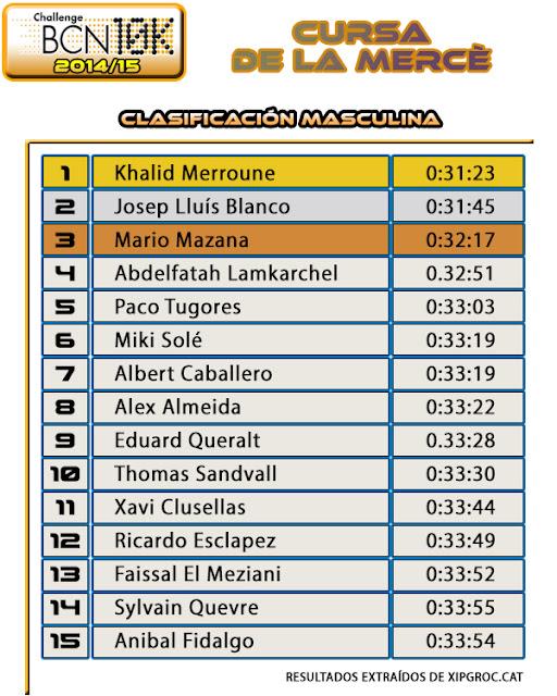 Clasificación Masculina Cursa de la Mercè 2014