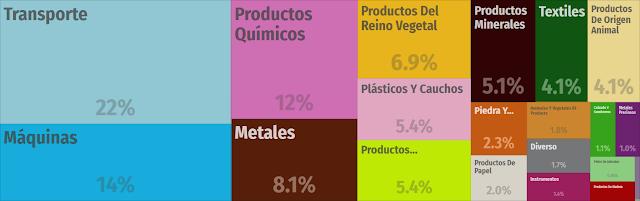 Exportaciones de España