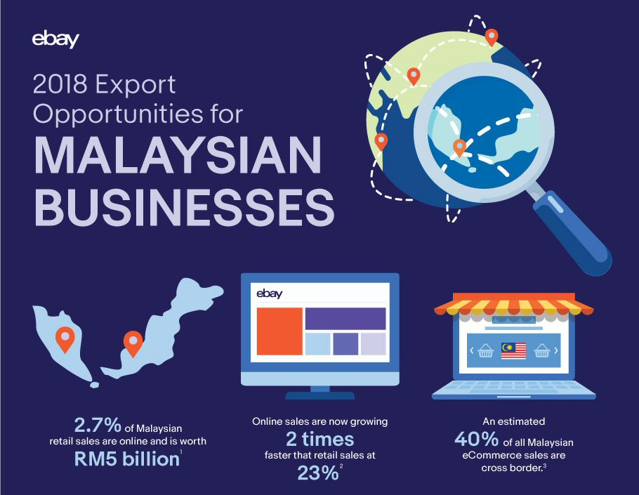 2018 export opportunities for Malaysian businesses