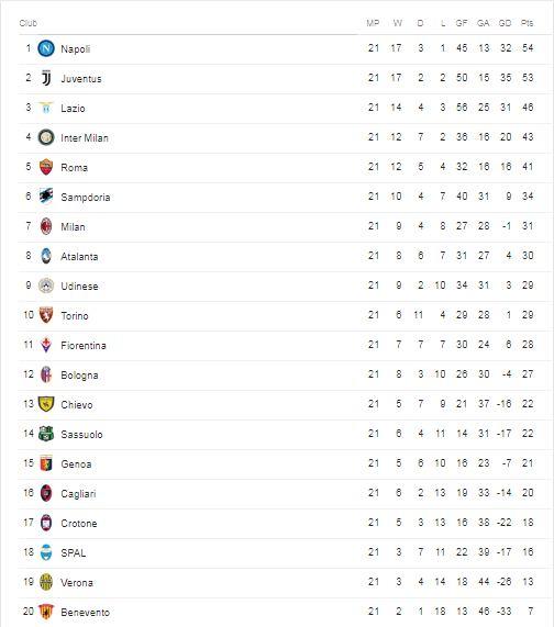 Klasmen Sementara Serie A 2018