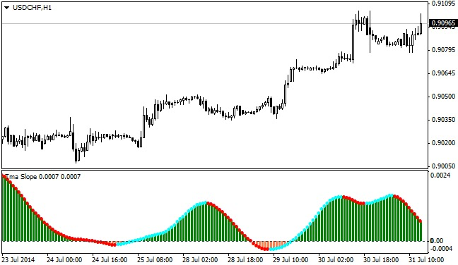 Tma Slope forex indicator