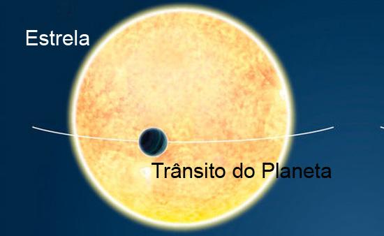Método do Trânsito planetário