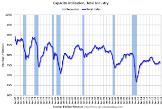 Industrial Production Decreased 0.9% in August