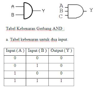 tabel kebenaran AND dengan 2 input