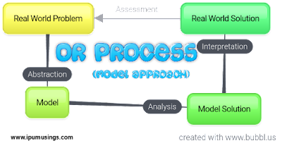 IPU BBA Semester 2 : Operations Research - Different Operations Research Models