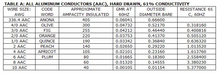 Power systems loss conductors tables shown below are some of the commonly used conductors in an electrical system conductor resistance is in per kilometer basis at 60 hz keyboard keysfo Image collections